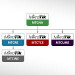 MikroTik treninzi do avgusta