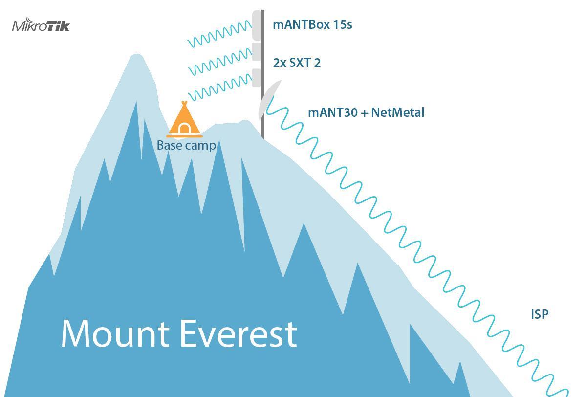 MikroTik Everest
